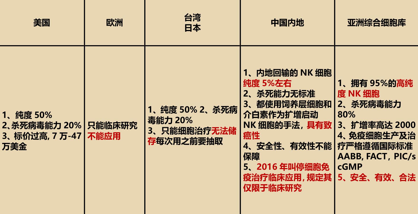 全球NK细胞对比